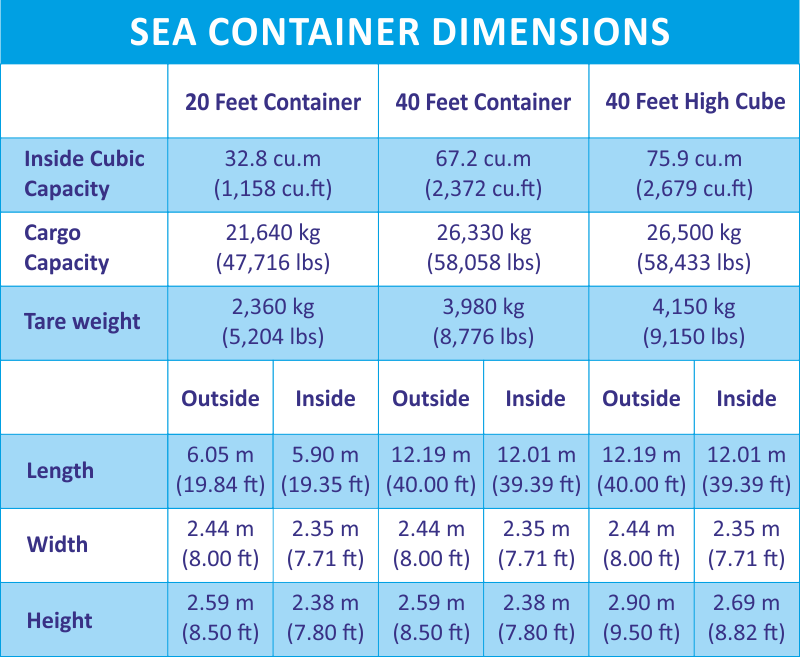 Sea container sizes